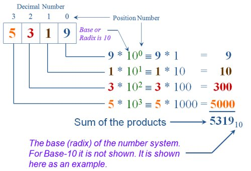 Base 10 position and weight example