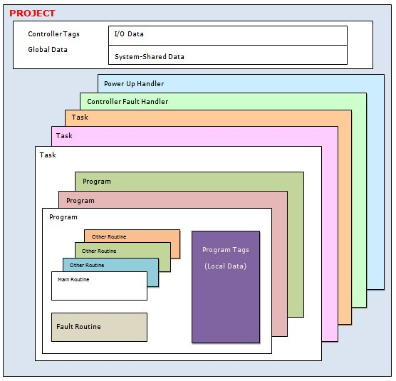 Structure of a ControlLogix project